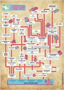 Jon Radoff's History of Social Games - http://radoff.com